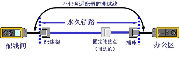 DTX系列测试仪各类测试模块介绍